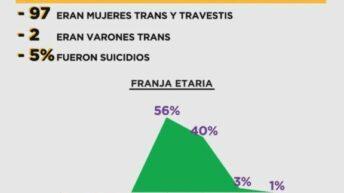 En el 2020, registraron 99 trans/travesticidios sociales