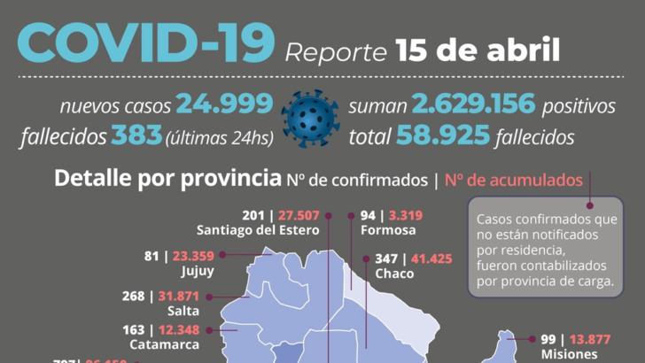 Segunda ola: de los casos 25 mil casos reportados, 347 pertenecen a Chaco