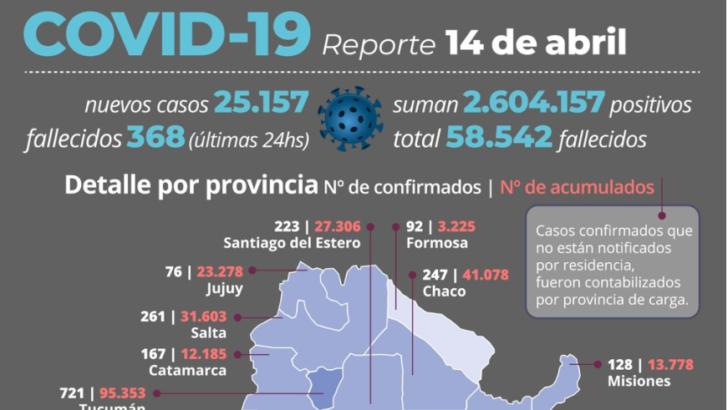 Segunda ola en Argentina: de los 25.157 nuevos contagios reportados, 247 son chaqueños