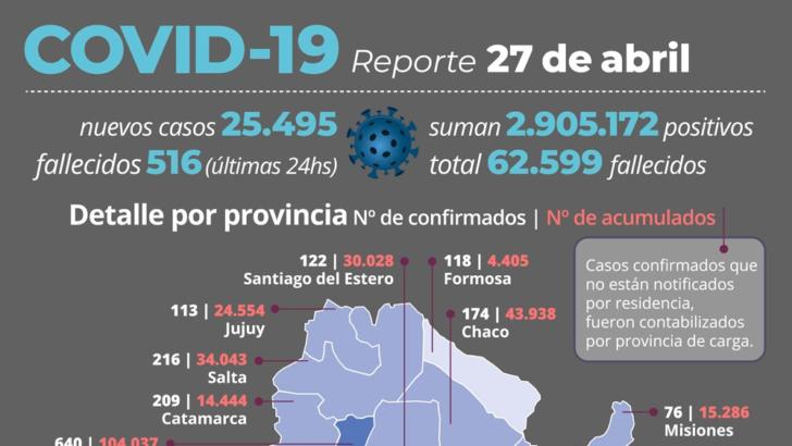 Segunda ola en Argentina: de los 25.495 nuevos casos de coronavirus 174 son de Chaco
