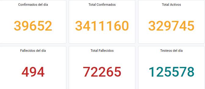 Argentina, en la cresta de la segunda ola: casi 40 mil nuevos casos en las últimas 24 horas
