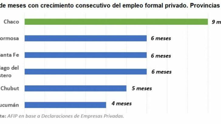 Aseguran que Chaco lidera el crecimiento del empleo privado a nivel nacional