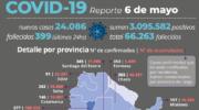 Covid 19: de los 24.086 nuevos contagios en el país, 293 son de Chaco