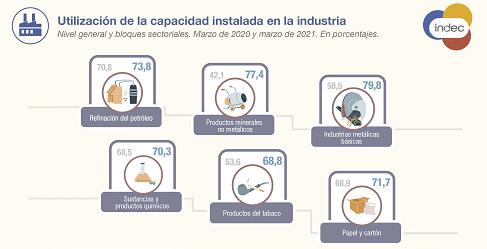 El Indec informó que la utilización de la capacidad instalada subió al 64,5% en marzo