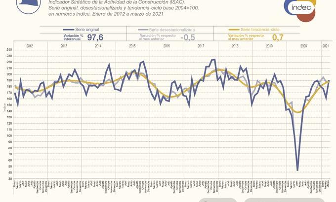 En comparación interanual, la industria subió 32,8% en marzo y la construcción 97,6%