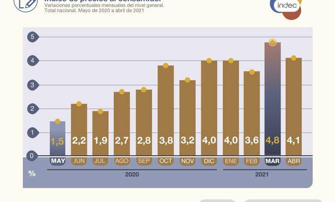 Inflación: el Índice de Precios al Consumidor subió 4,1% en abril