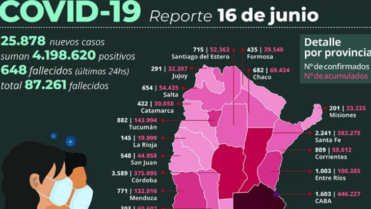 Covid 19: de los 25.878 nuevos contagios reportados en las últimas 24 horas en el país, 682 son de Chaco