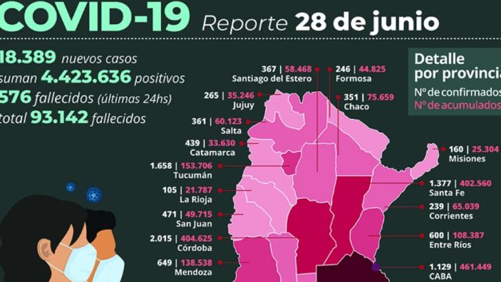Covid 19 en el país: fallecieron 576 personas y 18.389 fueron reportadas con el virus en las últimas 24 horas