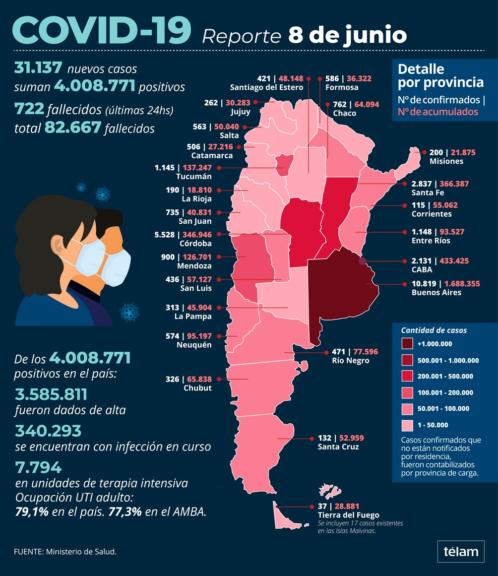 Covid 19 en el país: murieron 722 personas y hubo 31.137 nuevos casos en las últimas 24 horas
