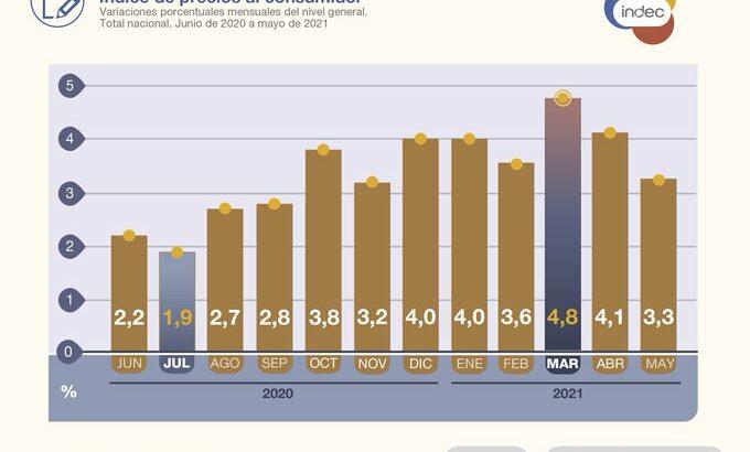 Inflación: el Indec informó que el índice de precios al consumidor subió 3,3% en mayo