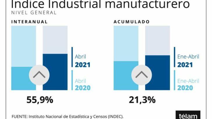 Según el Indec, la actividad industrial creció en abril 55,9% interanual