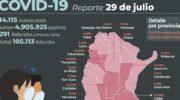 Covid 19 en el país: murieron 291 personas y 14.115 fueron reportadas con coronavirus en las últimas 24 horas