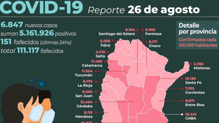 Covid 19 en el país: murieron 151 personas y se registraron 8.119 nuevos contagios