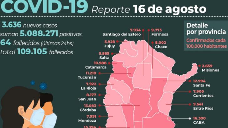 Covid 19 en el país: otras 64 personas murieron y hubo 3.636 contagios en las últimas 24 horas