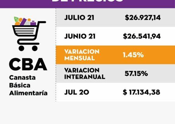 Índice Barrial de Precios: ante una nueva suba, el Isepci asegura que la inflación sigue arruinando el salario