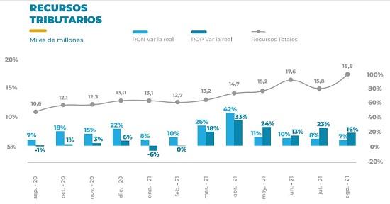 Chaco marcó récord en recaudación propia y en ingresos de fondosnacionales
