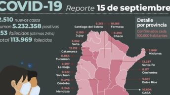 Covid 19 en el país: murieron 153 personas y se registraron 2.510 nuevos contagios