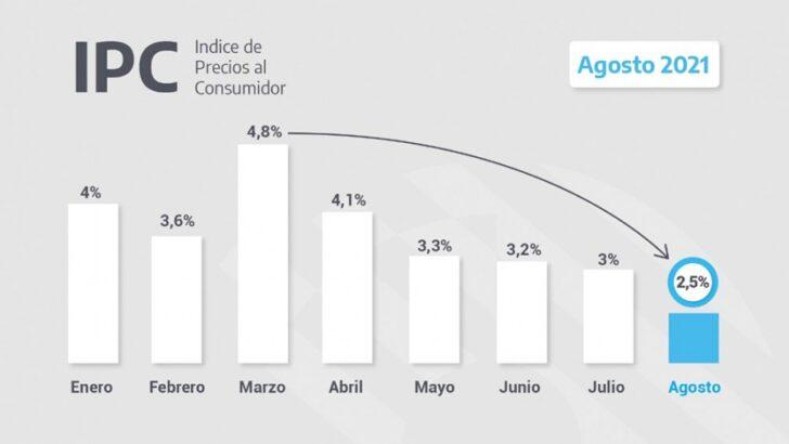 Inflación: el Indec reveló que el Índice de Precios al Consumidor subió 2,5% en agosto