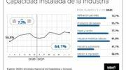 Recuperación económica: la utilización de la capacidad instalada subió al 64,1% en julio