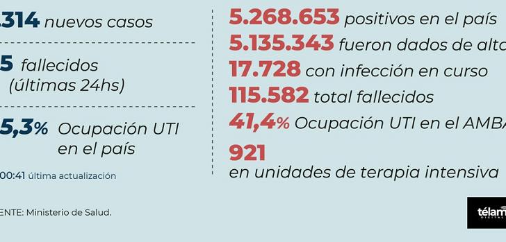 Covid 19 en el país: en las últimas 24 horas hubo 35 muertos y 1.314 nuevos contagios