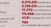 Covid 19 en el país: fallecieron 3 personas y se registraron 400 nuevos contagios en las últimas 24 horas