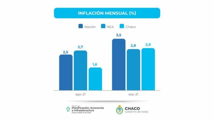 Por segundo mes consecutivo, la inflación de Chaco fue menor al promedio nacional